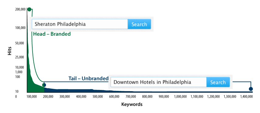 Search Engine Marketing Basics for Hospitality - eCornell Blog